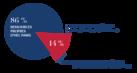 Part de financement apporté par la Fondation HEC à HEC Paris en 2017