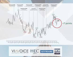 Baromètre des décideurs Viavoice pour HEC Paris, Le Figaro et BFM Business - Mars 2019