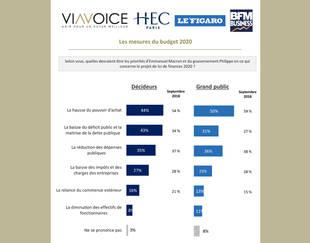Baromètre des décideurs, Viavoice, HEC Paris, Le Figaro, BFM Business - Septembre 2019