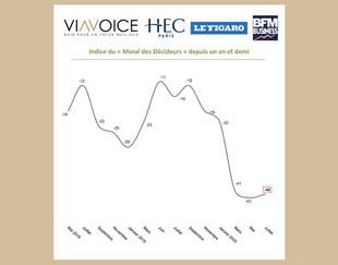Baromètre des décideurs Viavoice – HEC Paris pour Le Figaro et BFM Business - Juillet 2020